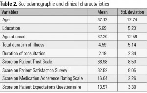 Table 2. Sociodemographic and clinical characteristics
