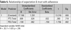 Table 5. Relationship of expectation & trust with adherence
