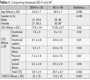 Table 1. Comparing between BD-II and HC