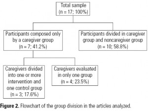 Figure 2. Flowchart of the group division in the articles analyzed.