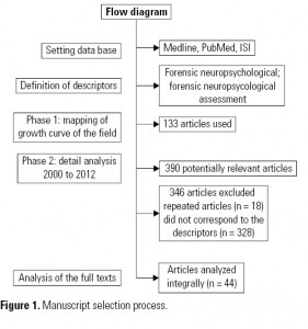 Figure 1. Manuscript selection process.