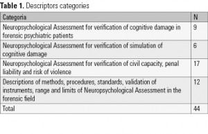 Table 1. Descriptors categories