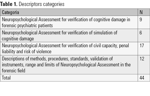 Forensic Neuropsychological Assessment A Review Of Its Scope Archives Of Clinical Psychiatry