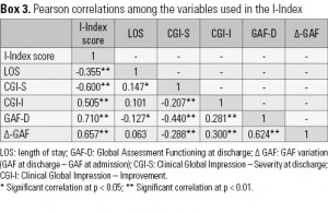 Box 3. Pearson correlations among the variables used in the I-Index