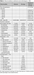 Table 2. Clinical variables on admission and at discharge (n = 250)