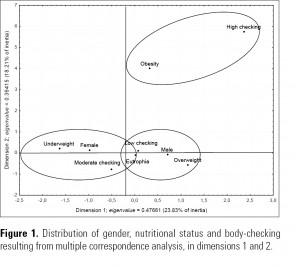 Figure 1. Distribution of gender, nutritional status and body-checking resulting from multiple correspondence analysis, in dimensions 1 and 2.