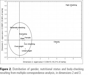 Figure 2. Distribution of gender, nutritional status and body-checking resulting from multiple correspondence analysis, in dimensions 2 and 3.
