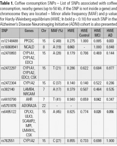 Table 1. Coffee consumption SNPs – List of SNPs associated with coffee consumption, nearby genes (up to 50 kb, if the SNP is not inside a gene) and chromosome they are located – Minor allele frequency (MAF) and p value for Hardy-Weinberg equilibrium (HWE; In bold p < 0.10) for each SNP in the Alzheimer's Disease Neuroimaging Initiative (ADNI) cohort is also presented