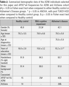 Table 2. Summarized demographic data of the ADNI individuals selected for this paper and APOE*e4 frequencies for ADNI and AlzGene cohort  (# p < 0.05 in Fisher exact test when compared to either Healthy control or Alzheimer's Disease groups. * p < 0.05 in ANOVA, with post TUKEY-HSD when compared to Healthy control group. & p < 0.05 in Fisher exact test when compared to Healthy control)