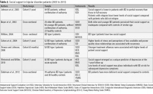 Table 2. Social support in bipolar disorder patients (2003 to 2013)