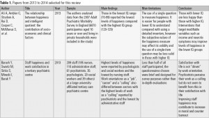Table 1. Papers from 2013 to 2014 selected for this review - PART 1