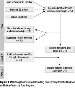 Figure 1. PRISMA (The Preferred Reporting Items for Systematic Reviews and Meta-Analysis) flow diagram.