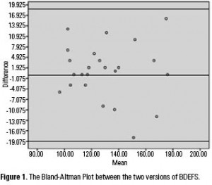 Figure 1. The Bland-Altman Plot between the two versions of BDEFS.