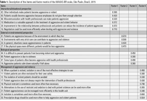 Table 1. Description of the items and factor matrix of the MAVAS-BR scale, São Paulo, Brazil, 2015