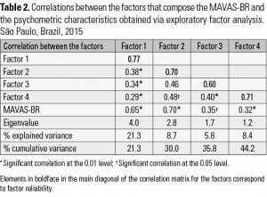 Table 2. Correlations between the factors that compose the MAVAS-BR and the psychometric characteristics obtained via exploratory factor analysis. São Paulo, Brazil, 2015