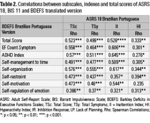 Table 2. Correlations between subscales, indexes and total scores of ASRS 18, BIS 11 and BDEFS translated version