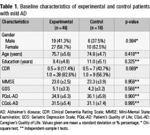 Table 1. Baseline characteristics of experimental and control patients with mild AD