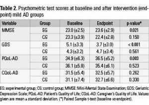 Table 2. Psychometric test scores at baseline and after intervention (endpoint) mild AD groups