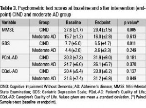 Table 3. Psychometric test scores at baseline and after intervention (endpoint) CIND and moderate AD group