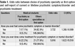 Table 1. Odds ratio between choice of psychiatry specialty as first option and self-report of current or lifetime psychiatric symptom/disorder and psychiatric treatment