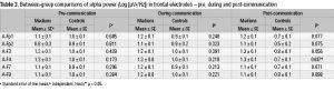 Table 3. Between-group comparisons of alpha power (Log [µV2/Hz]) in frontal electrodes – pre, during and post-communication