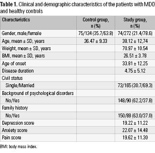 Table 1. Clinical and demographic characteristics of the patients with MDD and healthy controls