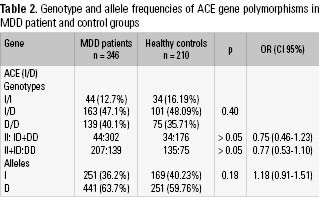 Table 2. Genotype and allele frequencies of ACE gene polymorphisms in MDD patient and control groups