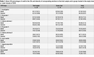 Table 1. Mean (SD) percentages of credit in the CBs and intensity of corresponding emotions in the total sample and in groups treated in the empty chair vs. static formats of TBTR