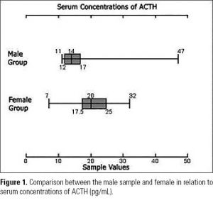Figure 1. Comparison between the male sample and female in relation to serum concentrations of ACTH (pg/mL).