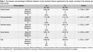 Table 1. The frequency and percentage of different categories of early emotional traumas experienced by the sample, according to the alcoholic and control groups