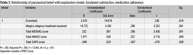 a research on the relationship between paranormal belief and life satisfaction The purpose of this study is to investigate the relations between general self-efficacy beliefs, life satisfaction and burnout of university students research group consists of 354 (131 female, 223 male) university students.