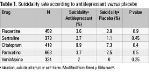Table 1. Suicidality rate according to antidepressant versus placebo