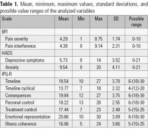 Table 1. Mean, minimum, maximum values, standard deviations, and possible value ranges of the analyzed variables