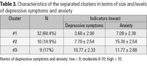 Table 3. Characteristics of the separated clusters in terms of size and levels of depressive symptoms and anxiety