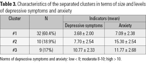 Relationships of anxiety and depressive symptoms with pain