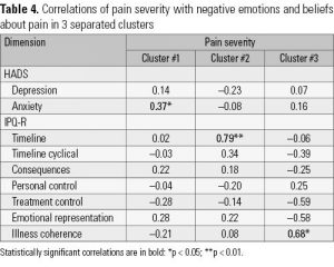 Table 4. Correlations of pain severity with negative emotions and beliefs about pain in 3 separated clusters