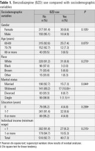 Table 1. Benzodiazepine (BZD) use compared with sociodemographic variables