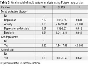 Table 3. Final model of multivariate analysis using Poisson regression
