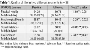 Table 1. Quality of life in two different moments (n = 38)