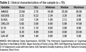 Table 2. Clinical characterization of the sample (n = 55)