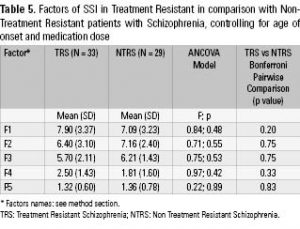 Table 5. Factors of SSI in Treatment Resistant in comparison with Non- Treatment Resistant patients with Schizophrenia, controlling for age of onset and medication dose