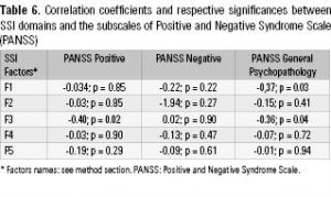 Table 6. Correlation coefficients and respective significances between SSI domains and the subscales of Positive and Negative Syndrome Scale (PANSS)