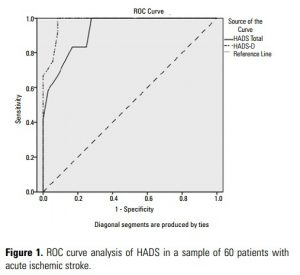 Figure 1. ROC curve analysis of HADS in a sample of 60 patients with acute ischemic stroke.