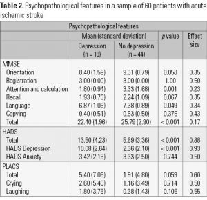 Table 2. Psychopathological features in a sample of 60 patients with acute ischemic stroke