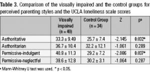 Table 3. Comparison of the visually impaired and the control groups for perceived parenting styles and the UCLA loneliness scale scores