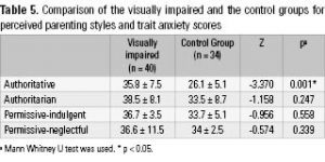 Table 5. Comparison of the visually impaired and the control groups for perceived parenting styles and trait anxiety scores