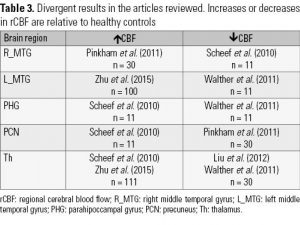 Table 3. Divergent results in the articles reviewed. Increases or decreases in rCBF are relative to healthy controls