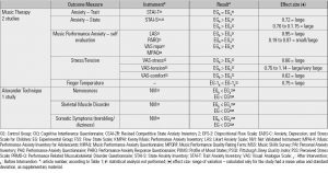 Table 3. Results of Yoga, Meditation, Music Therapy and Alexander technique interventions on different outcome variables (CONT.)