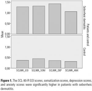 Figure 1. The SCL-90-R GSI scores, somatization scores, depression scores, and anxiety scores were significantly higher in patients with seborrheic dermatitis.