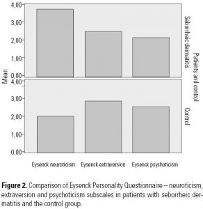 Figure 2. Comparison of Eysenck Personality Questionnaire – neuroticism, extraversion and psychoticism subscales in patients with seborrheic dermatitis and the control group.